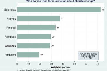 Who do you trust for information about climate change?