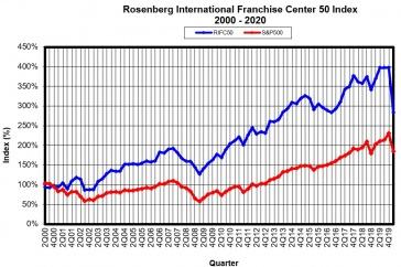 RIFC 5o Index graph