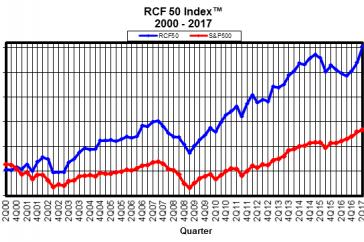RCF  50 Index (TM)