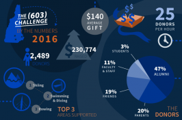 Infographic showing 603 Challenge results