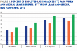 bar graph of percent of employed lacking access to paid family and medical leave benefits, by type of leave and gender, New Hampshire, 2016