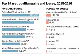 Top Ten Metropolitan Gains and Losses, 2015 - 2016 infographic, Source: U.S. Census Bureau