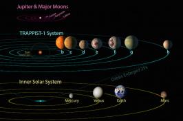 Trappist solar system