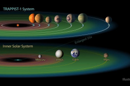 "The TRAPPIST-1 system contains a total of seven planets, all around the size of Earth. Three of them -- TRAPPIST-1e, f and g -- dwell in their star's so-called ""habitable zone"" (shown here in green). NASA/JPL-CALTECH"