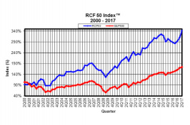 RCF 50 Index 2000 - 2017 graph