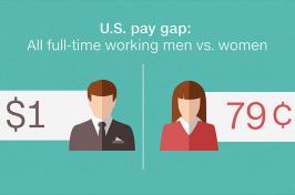 image of gender wage gap