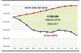 image of actual births compared to births using 2007 birth rates