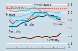 image of a graph of the fertility rates of the US and other countries