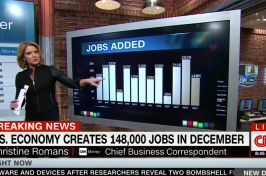 U.S. Economy creates 148,000 jobs in December - CNN video