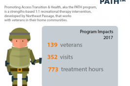 A graphic of UNH Northeast Passage's PATH program