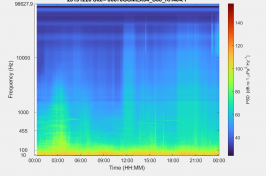 Colorful data image representing ocean soundscapes