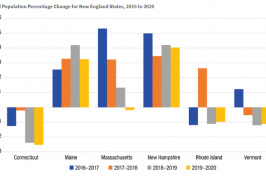 Graphic from the Carsey School showing annual population percentage change for New England states.