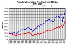 RIFC 50 Index