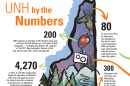 UNH's Impact on New Hampshire Infographic