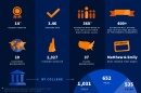 UNH class of 2021 infographic