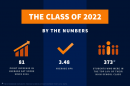 UNH class of 2022 infographic