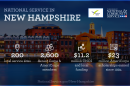 Info Graphic Depicting the National Service in New Hampshire