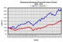 Graph of the Rosenberg International Franchise Center 50 Index 2000 - 2018