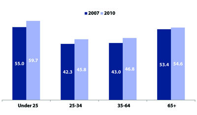 Percent Cost Burdened, By Householders' Age, 2007 and 2010